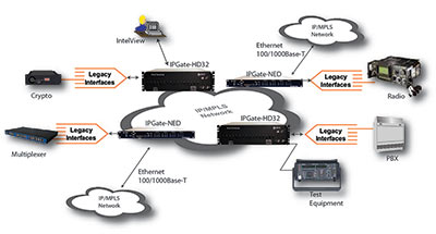 IPGate-HD-NED Communications Solution Layout