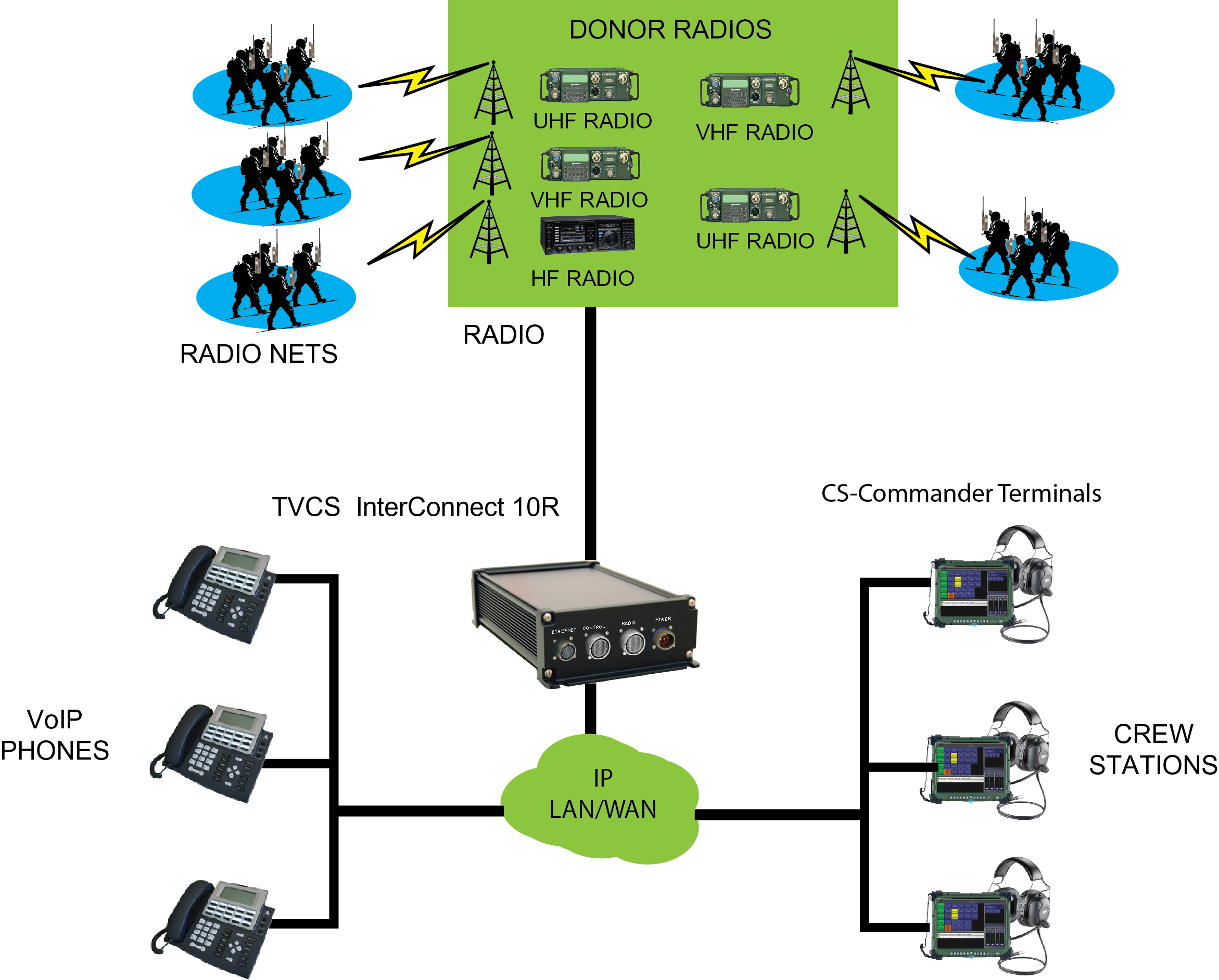 TVCS-Interconnect 10R-military radio communication/conferencing switch and VoIP radio gateway